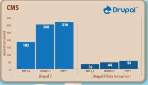 php7-benchmark-drupal