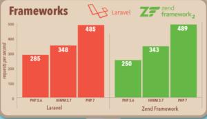 php7-benchmark-laravel-zend-framework2