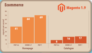 php7-benchmark-magento