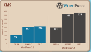 php7-benchmark-wordpress